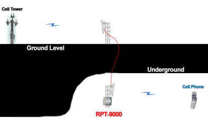 The RPT-9000 can easily address underground parking, tunnels and mines with bad reception or dead spots