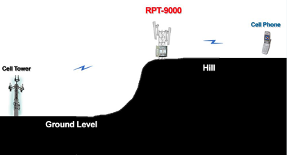 rpt solution hill